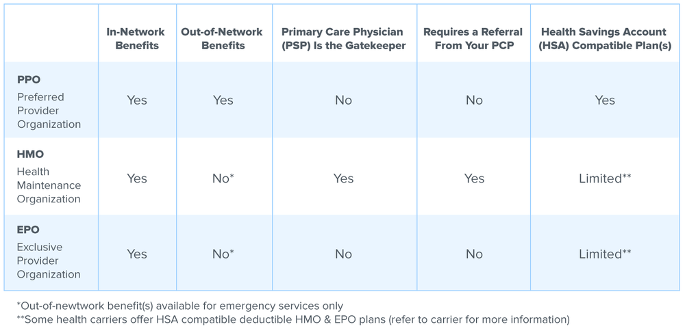 What is the Difference Between HMO, PPO and EPO Health ...