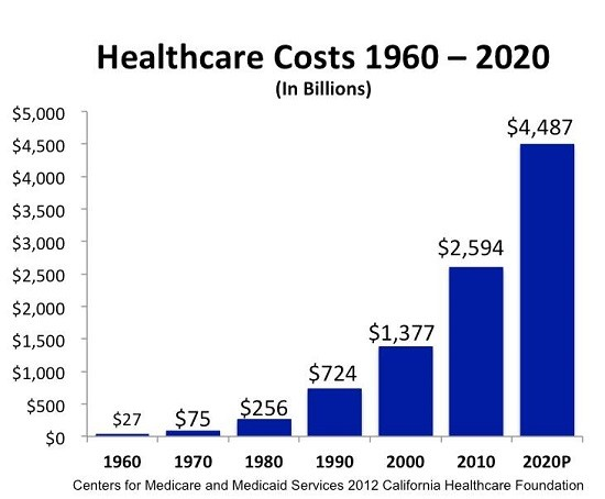 Healthcare Costs - Boost! Health Insurance