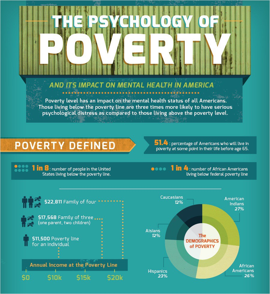 Image result for psychology poverty